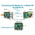 Comparison Raspberry Pi A+ vs B+ vs B Models